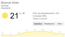 clima domingo