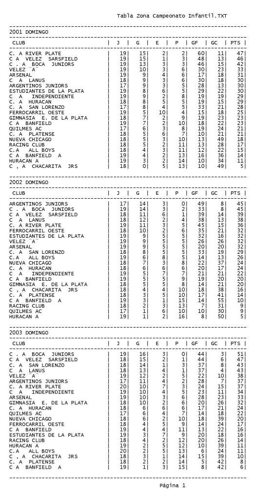 Tabla Zona Campeonato Infantil.TXT_ Bloc de notas-2_Page_1