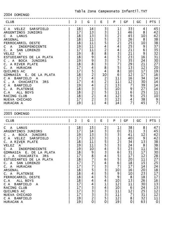 Tabla Zona Campeonato Infantil.TXT_ Bloc de notas-2_Page_2